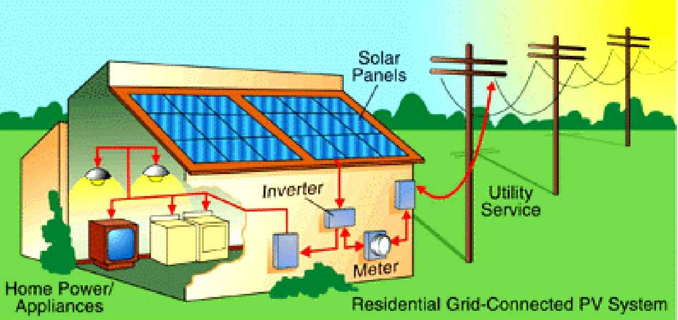 Faq radiance solar for Solar energy information for students